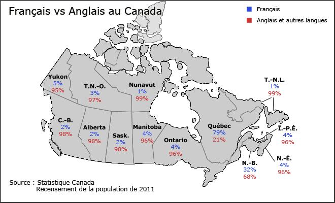 Français VS Anglais au Canada